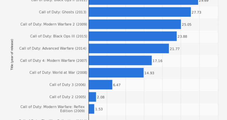 call of duty sales statistics