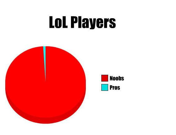 league of legends feeding players memes